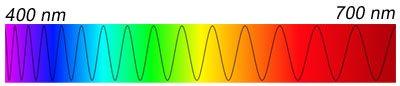 Aquarium Light Spectrum